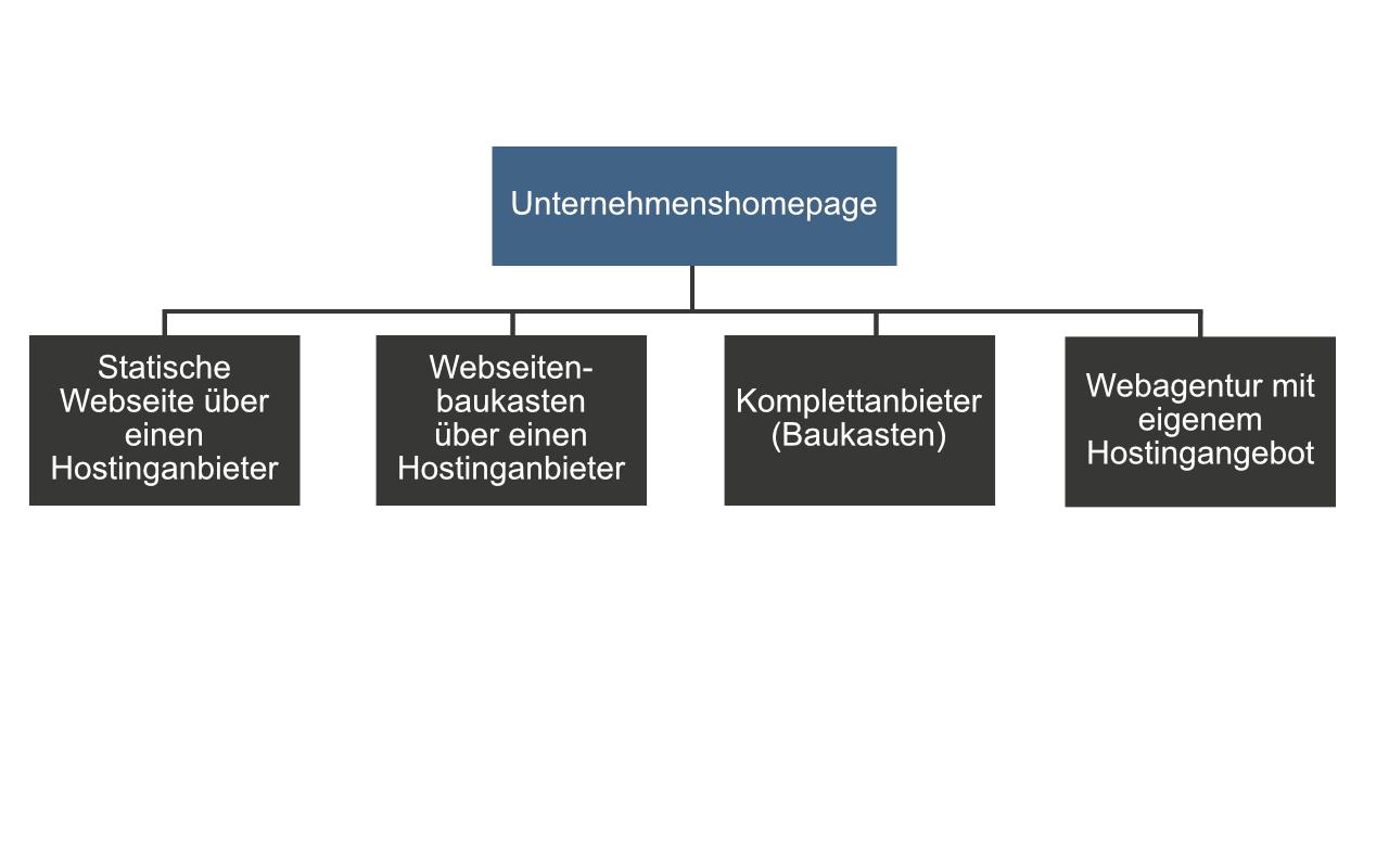Grafische Darstellung der Möglichkeiten eine Unternehmenshomepage zu erstellen.